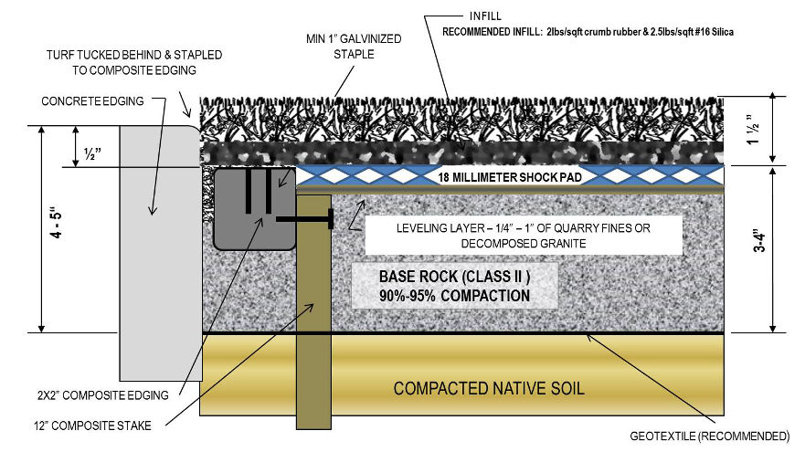artificial grass installation diagram spors premium with shockpad